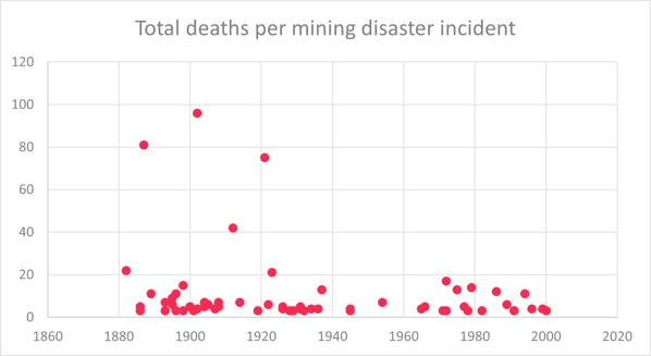 Mining - total deaths chart, per mining disaster 1880 - 2000