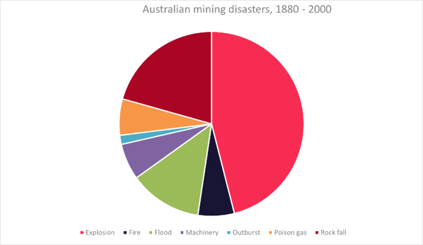 Mining safety2 - disasters 1880-2000