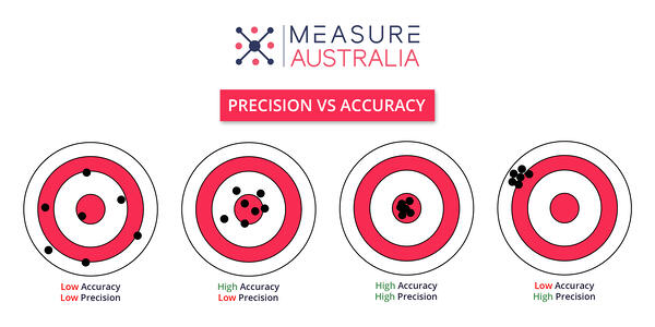 Precision vs Accuracy in drone data collection