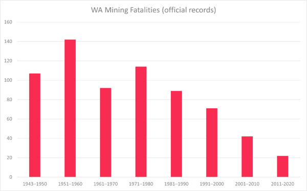 WA mining fatalities based on official government records